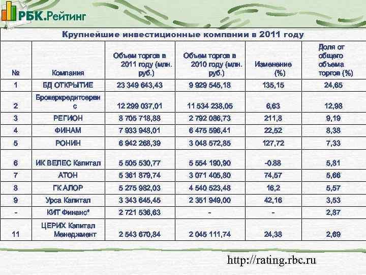 Крупнейшие инвестиционные компании в 2011 году Объем торгов в 2011 году (млн. руб. )