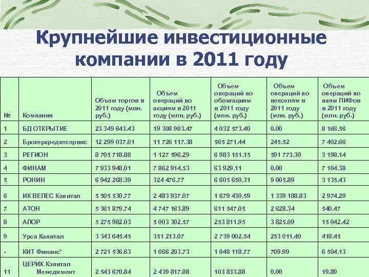 Крупнейшие инвестиционные компании в 2011 году Объем операций по акциям в 2011 году (млн.