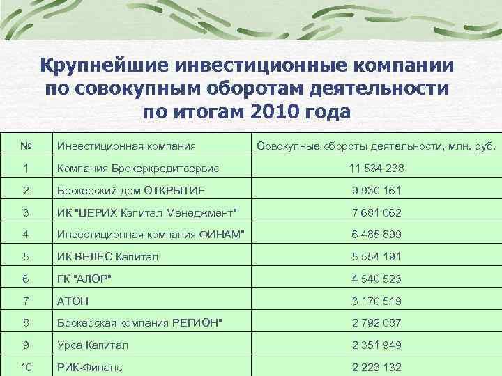 Крупнейшие инвестиционные компании по совокупным оборотам деятельности по итогам 2010 года № Инвестиционная компания
