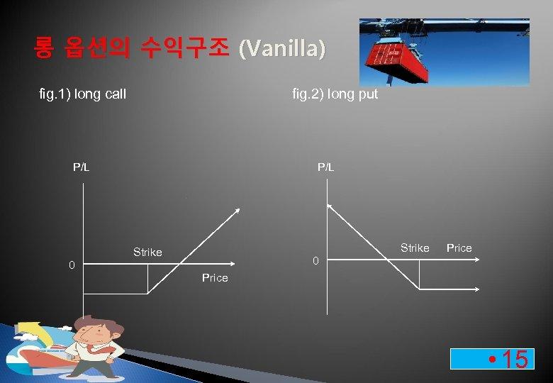 롱 옵션의 수익구조 (Vanilla) fig. 1) long call fig. 2) long put P/L Strike