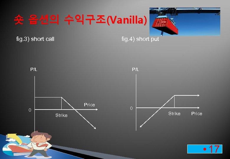 숏 옵션의 수익구조(Vanilla) fig. 3) short call fig. 4) short put P/L Price 0