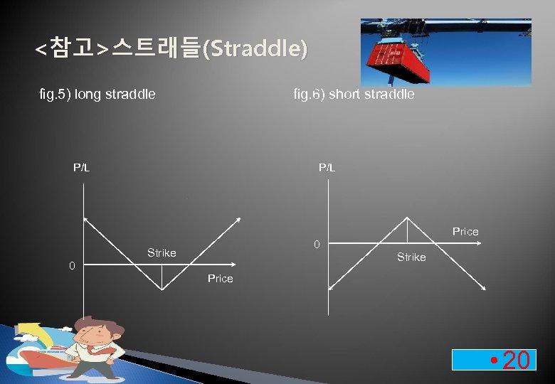 <참고>스트래들(Straddle) fig. 5) long straddle fig. 6) short straddle P/L Price 0 Strike 0
