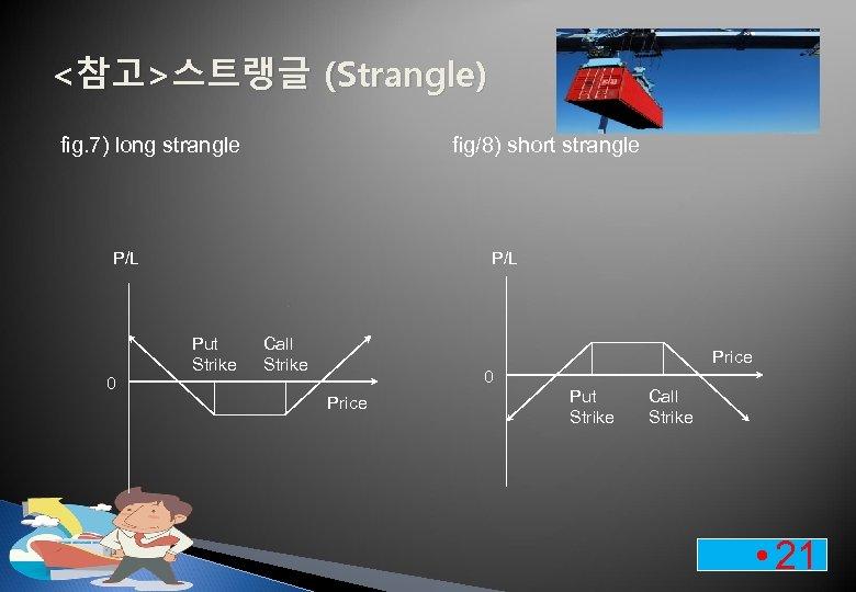 <참고>스트랭글 (Strangle) fig. 7) long strangle fig/8) short strangle P/L 0 P/L Put Strike