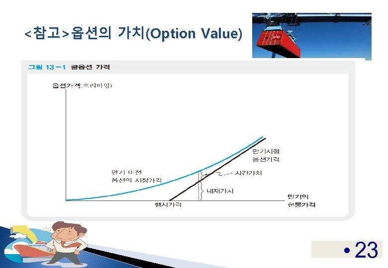 <참고>옵션의 가치(Option Value) • 23