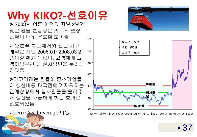 Why KIKO? -선호이유 Ø 2008년 여름 이전의 지난 2년간 낮은 환율 변동성은 키코의 헷징