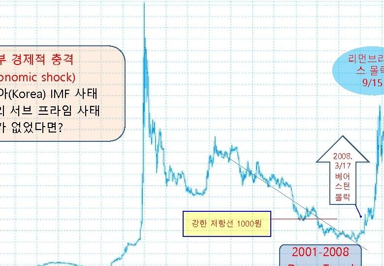 부 경제적 충격 onomic shock) 아(Korea) IMF 사태 의 서브 프라임 사태 가 없었다면?