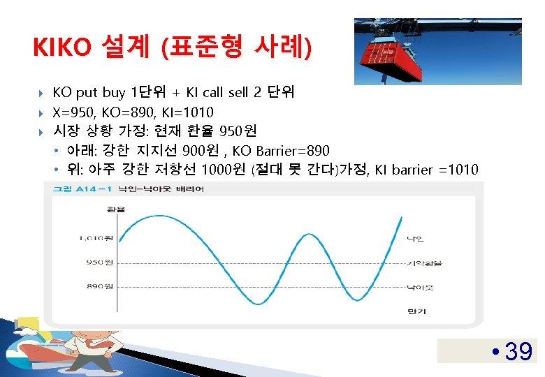 KIKO 설계 (표준형 사례) KO put buy 1단위 + KI call sell 2 단위