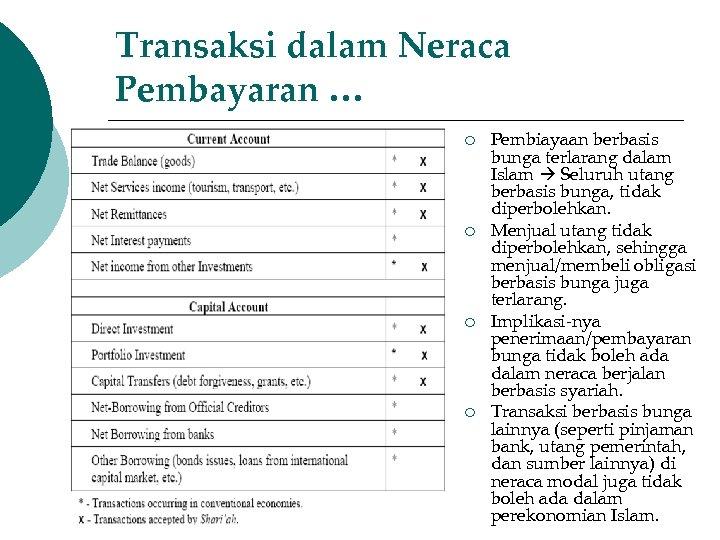 Transaksi dalam Neraca Pembayaran … ¡ ¡ Pembiayaan berbasis bunga terlarang dalam Islam Seluruh
