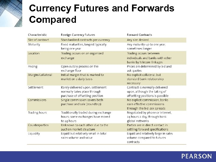 Currency Futures and Forwards Compared