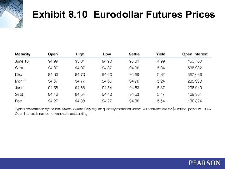 Exhibit 8. 10 Eurodollar Futures Prices