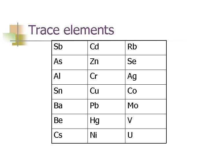 Trace elements Sb Cd Rb As Zn Se Al Cr Ag Sn Cu Co