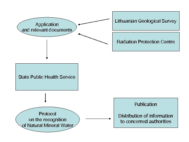 Application and relevant documents Lithuanian Geological Survey Radiation Protection Centre State Public Health Service