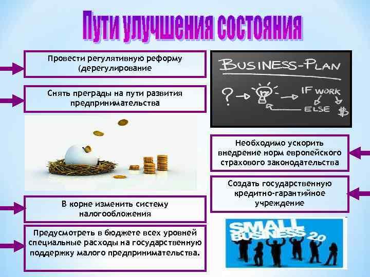 Провести регулятивную реформу (дерегулирование Снять преграды на пути развития предпринимательства Необходимо ускорить внедрение норм
