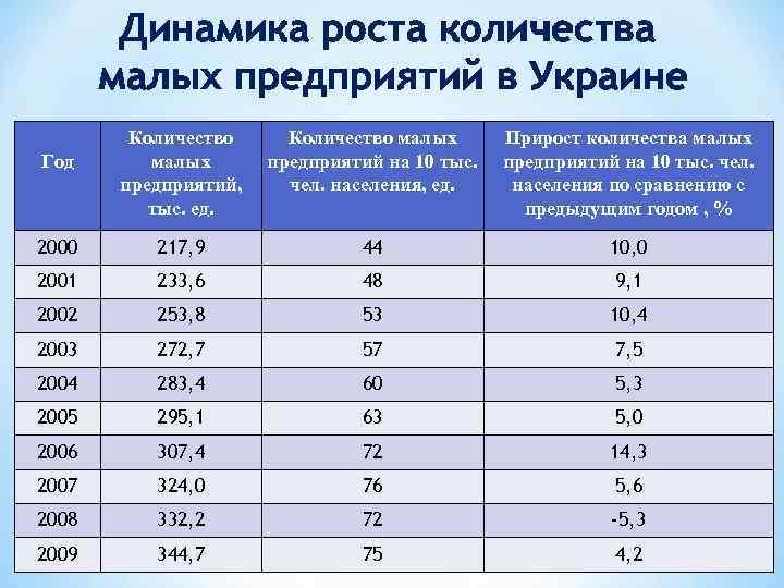 Динамика роста количества малых предприятий в Украине Количество малых предприятий, тыс. ед. Количество малых
