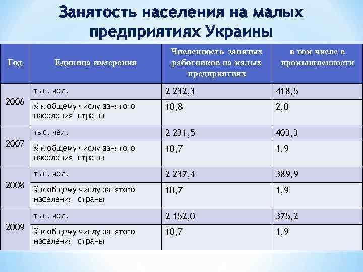 Занятость населения на малых предприятиях Украины Год Единица измерения Численность занятых работников на малых