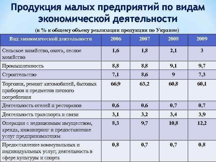 Продукция малых предприятий по видам экономической деятельности (в % к общему объему реализации продукции