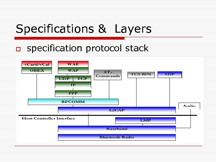 Specifications & Layers o specification protocol stack