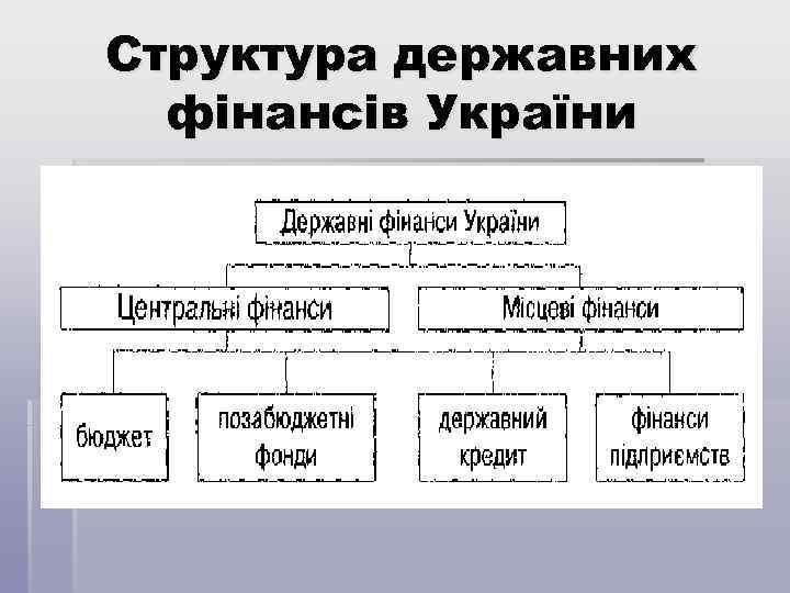 Структура державних фінансів України