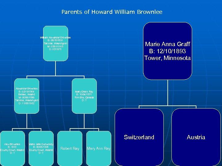Parents of Howard William Brownlee William Alexander Brownlee B: 08/18/1891 Tacoma, Washington M: 03/01/1915
