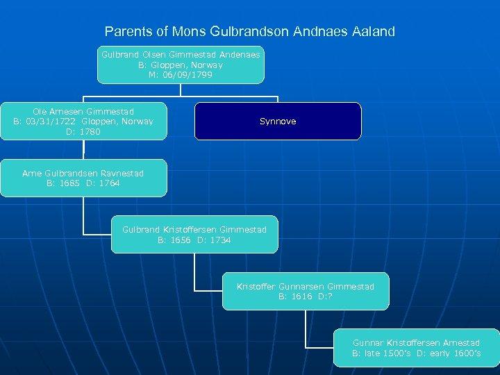 Parents of Mons Gulbrandson Andnaes Aaland Gulbrand Olsen Gimmestad Andenaes B: Gloppen, Norway M: