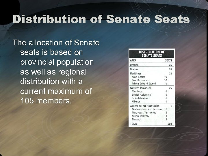 Distribution of Senate Seats The allocation of Senate seats is based on provincial population