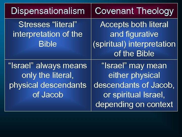 """Dispensationalism Stresses """"literal"""" interpretation of the Bible Covenant Theology Accepts both literal and figurative"""