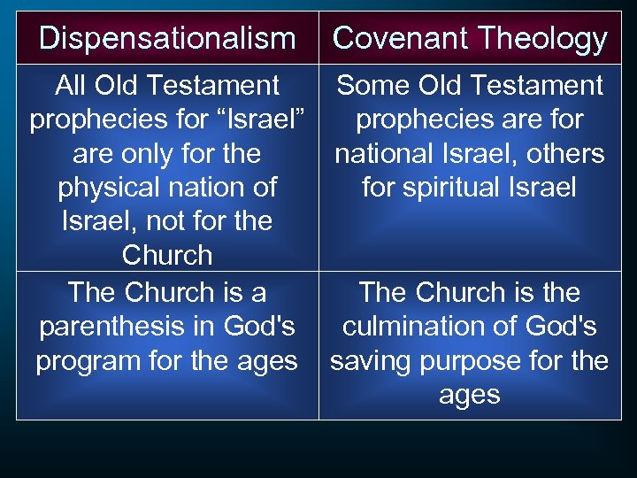 """Dispensationalism Covenant Theology All Old Testament Some Old Testament prophecies for """"Israel"""" prophecies are"""