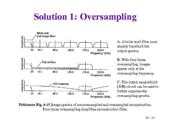 Solution 1: Oversampling A. A brick-wall filter must sharply bandlimit the output spectra. B.