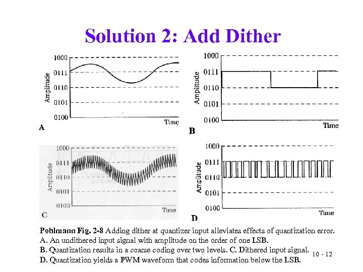 Solution 2: Add Dither Pohlmann Fig. 2 -8 Adding dither at quantizer input alleviates
