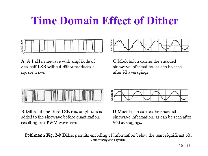 Time Domain Effect of Dither A A 1 k. Hz sinewave with amplitude of