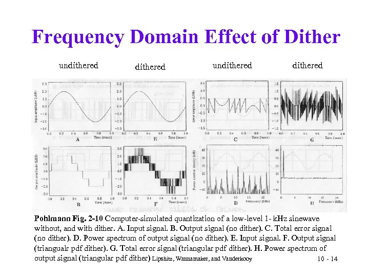 Frequency Domain Effect of Dither undithered Pohlmann Fig. 2 -10 Computer-simulated quantization of a