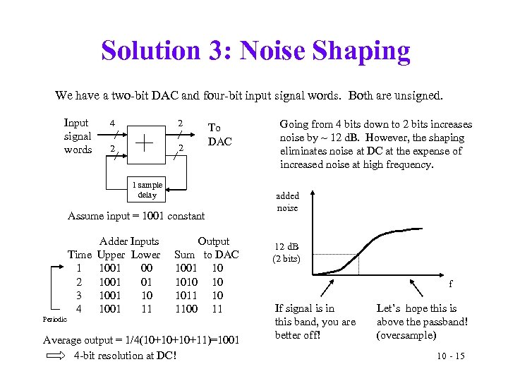 Solution 3: Noise Shaping We have a two-bit DAC and four-bit input signal words.
