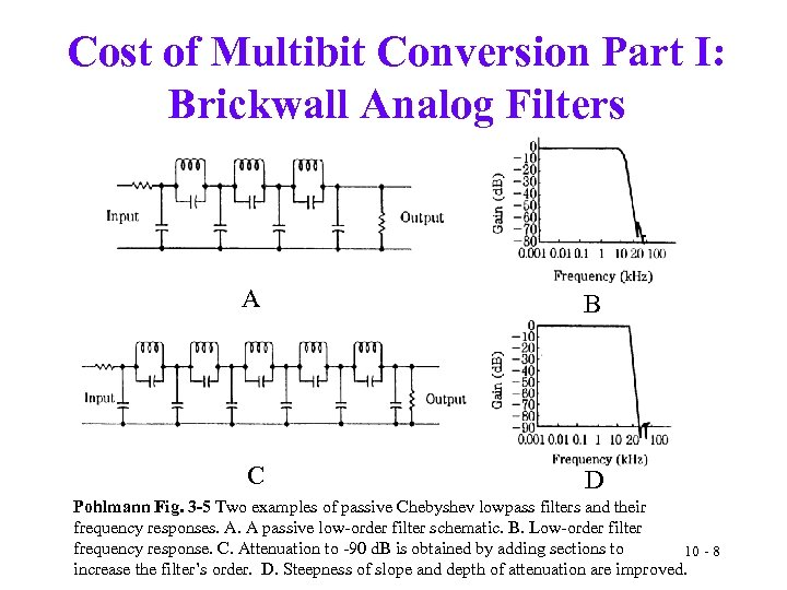 Cost of Multibit Conversion Part I: Brickwall Analog Filters A B C D Pohlmann