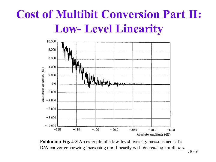 Cost of Multibit Conversion Part II: Low- Level Linearity Pohlmann Fig. 4 -3 An