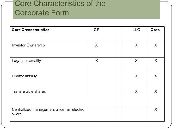 Core Characteristics of the Corporate Form Core Characteristics GP LLC Corp. Investor Ownership X