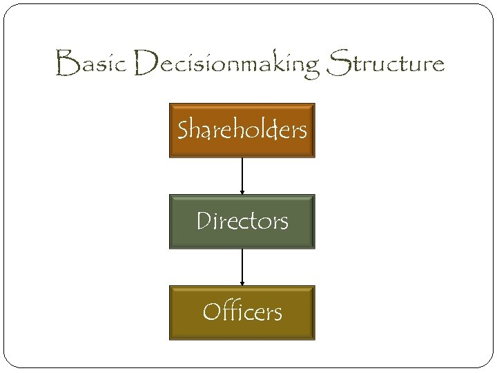 Basic Decisionmaking Structure Shareholders Directors Officers