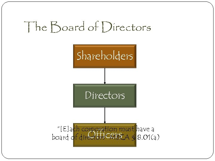 """The Board of Directors Shareholders Directors """"[E]ach corporation must have a Officers board of"""
