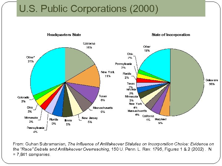 U. S. Public Corporations (2000) Headquarters State of Incorporation From: Guhan Subramanian, The Influence