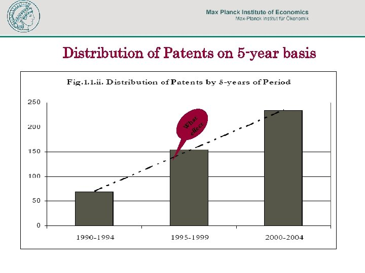 Distribution of Patents on 5 -year basis t ha ct W fe ef