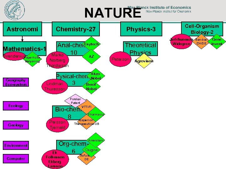 NATURE Astronomi Chemistry-27 Esytech Anal-chem. Mathematics-1 Marko 10 Svendenius Fagerhults Belysning AZ Norberg Thordarson