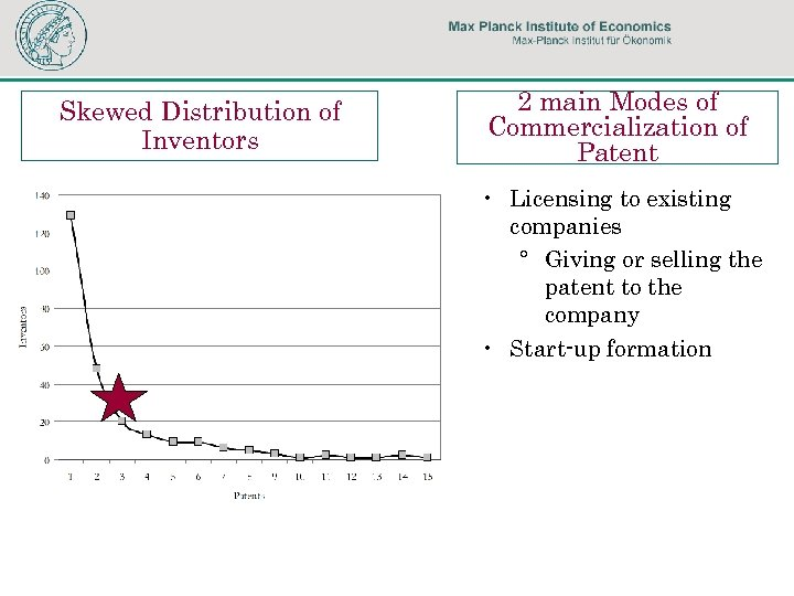 Skewed Distribution of Inventors 2 main Modes of Commercialization of Patent • Licensing to