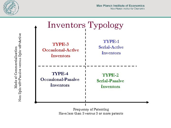 Mode of Commercialization Non Spin-off=Passive versus Spin-off=Active Inventors Typology TYPE-3 Occasional-Active Inventors TYPE-4 Occasional-Passive