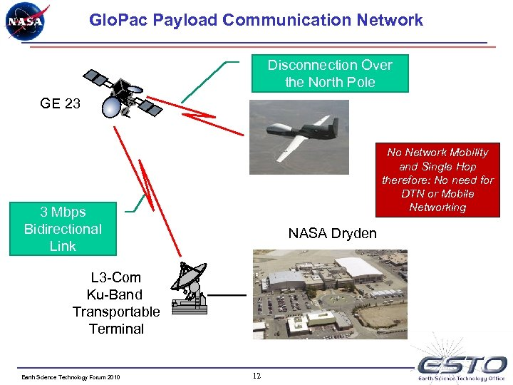 Glo. Pac Payload Communication Network Disconnection Over the North Pole GE 23 No Network