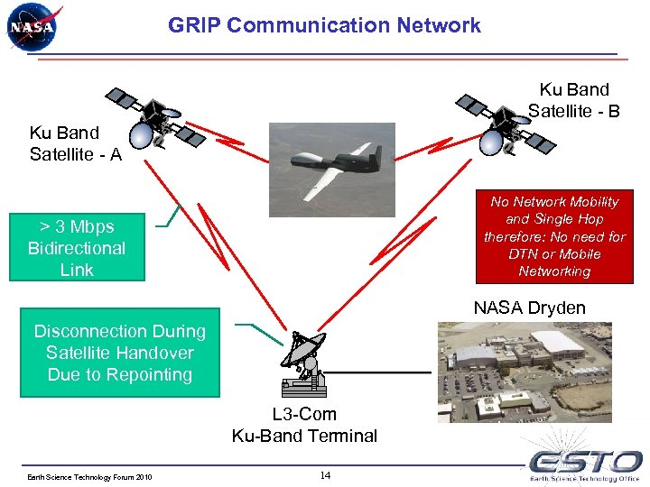 GRIP Communication Network Ku Band Satellite - B Ku Band Satellite - A No