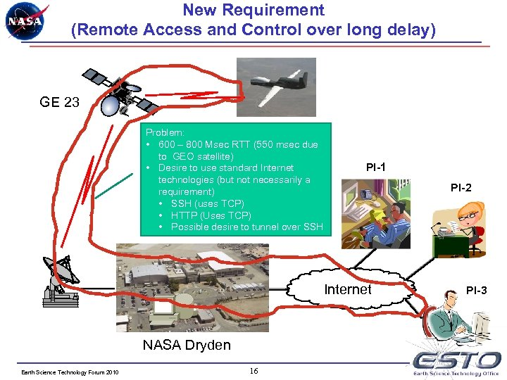 New Requirement (Remote Access and Control over long delay) GE 23 Problem: • 600