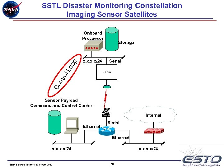 SSTL Disaster Monitoring Constellation Imaging Sensor Satellites x. x/24 Lo op Onboard Processor Storage