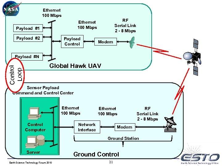 Ethernet 100 Mbps RF Serial Link 2 - 8 Mbps Ethernet 100 Mbps Payload