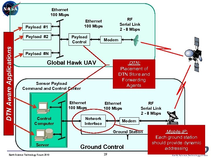 Ethernet 100 Mbps Payload #1 DTN Aware Applications Payload #2 RF Serial Link 2