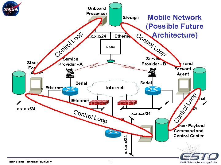 Onboard Processor op Lo l ro t on Ethernet x. x/24 Radio Internet Store