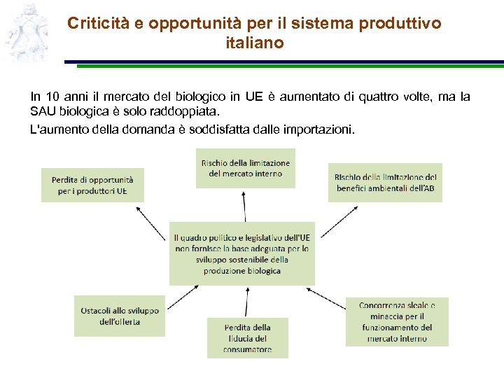 Criticità e opportunità per il sistema produttivo italiano In 10 anni il mercato del